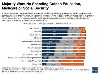 Majority Want No Spending Cuts to Education, Medicare or Social Security