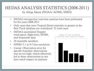 HEDAS ANALYSIS STATISTICS (2008-2011) by Altug Aksoy (NOAA/AOML/HRD)