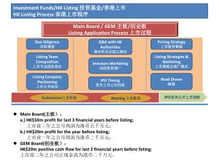 Investment Funds/HK Listing  ???? / ???? HK Listing Process  ??????