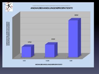 grafiken zu patientenumfrage 2011