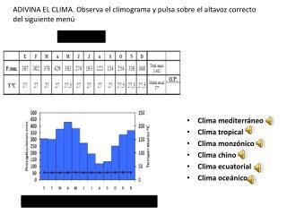 ADIVINA EL CLIMA. Observa el climograma y pulsa sobre el altavoz correcto del siguiente menú