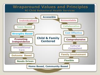 Wraparound Values and Principles NJ Child Behavioral Health Services
