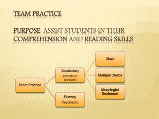 Team Practice Purpose : Assist students in their  comprehension  and  reading skills