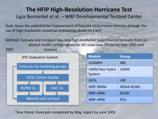 The HFIP High-Resolution Hurricane Test Ligia Bernardet et al. – WRF Developmental Testbed Center
