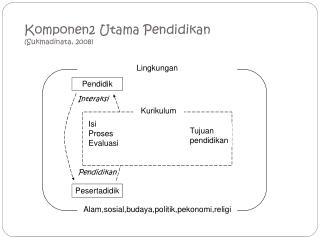 Komponen2  Utama Pendidikan ( Sukmadinata , 2008)