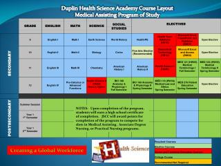 Duplin Health Science Academy Course Layout Medical Assisting Program of Study