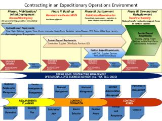 Contracting in an Expeditionary Operations Environment
