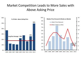 Market Competition Leads to More Sales with Above Asking Price