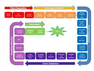 Client Evaluation