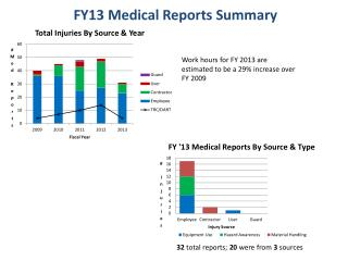 FY13 Medical Reports Summary