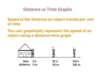Distance  vs  Time Graphs