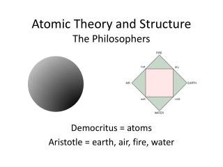 Atomic Theory and Structure The Philosophers