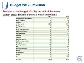 Budget 2012 - revision