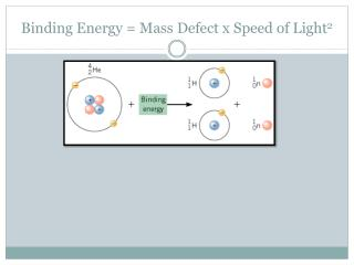 Binding Energy = Mass Defect x Speed of Light 2