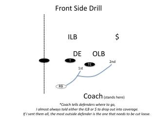 Front Side Drill
