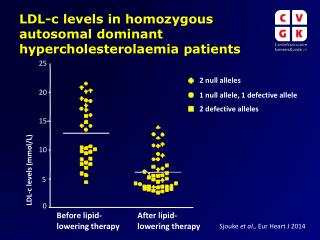 LDL-c levels in homozygous autosomal dominant hypercholesterolaemia patients