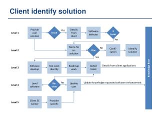 Client identify solution