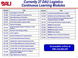 Currently 27 DAU Logistics Continuous Learning Modules