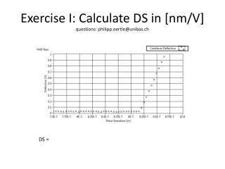Exercise  I:  Calculate  DS in [ nm /V] questions : philipp.oertle@unibas.ch