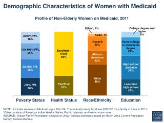 Demographic Characteristics of Women with Medicaid