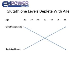 Glutathione Levels Deplete With Age
