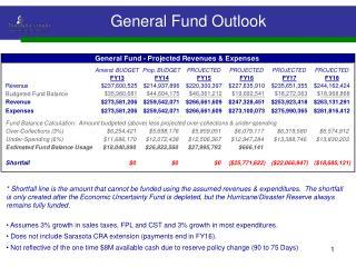 General Fund Outlook