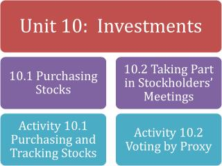 Unit+10+Investments+Vocab+Matrix