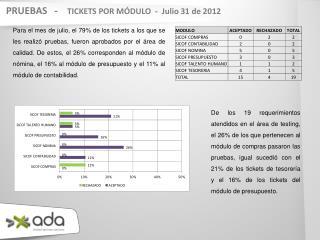PRUEBAS   -     TICKETS POR MÓDULO  -  Julio 31 de 2012