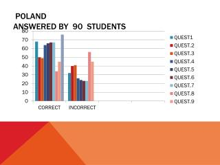 POLAND ANSWERED BY   9 0   STUDENTS