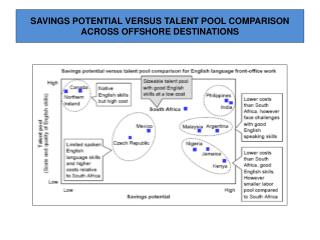 SAVINGS POTENTIAL VERSUS TALENT POOL COMPARISON ACROSS OFFSHORE DESTINATIONS