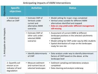 Anticipating Impacts of AWM Interventions