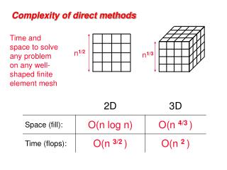 Complexity of direct methods
