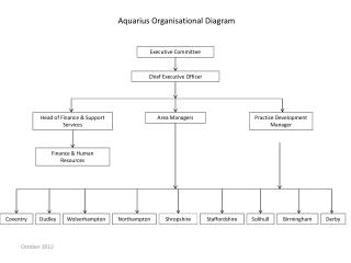 Aquarius Organisational Diagram