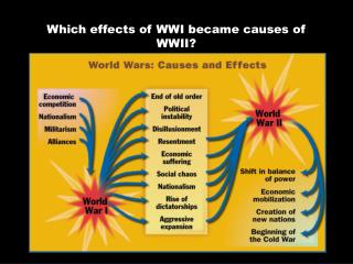 Which effects of WWI became causes of WWII?