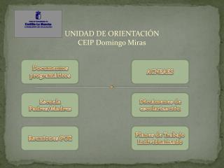 UNIDAD DE ORIENTACIÓN CEIP Domingo Miras