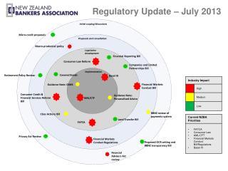 Regulatory Update – July 2013