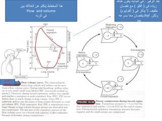 هذا المخطط يتكلم عن العلاقه بين  Flow  and volume في الرئه