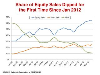 Share of Equity Sales Dipped for  the First Time Since Jan 2012