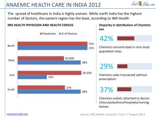 ANAEMIC HEALTH CARE IN INDIA 2012