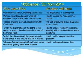 10Science7 30  Pipiri 2014