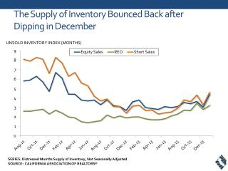 T he Supply of Inventory Bounced Back after Dipping in December