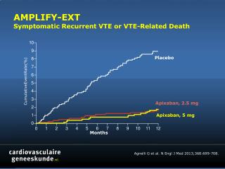 AMPLIFY-EXT Symptomatic Recurrent VTE or VTE-Related Death