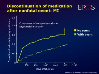 Discontinuation of medication after nonfatal event: MI
