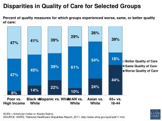 Disparities in  Quality of Care  for Selected Groups