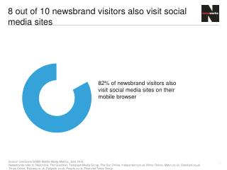 8 out of 10 newsbrand visitors also visit social media sites