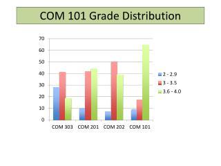 COM 101 Grade Distribution