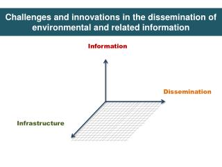 Challenges  and  innovations  in  the dissemination  of  environmental  and  related information
