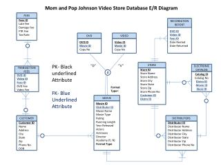 Mom and Pop Johnson Video Store Database E/R Diagram