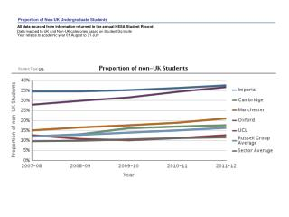 Proportion of Non-UK  Undergraduate Students