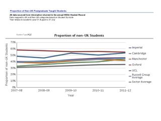 Proportion of Non-UK  Postgraduate Taught Students